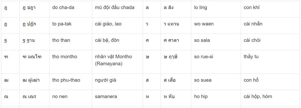 Bảng phụ âm tiếng Thái 4