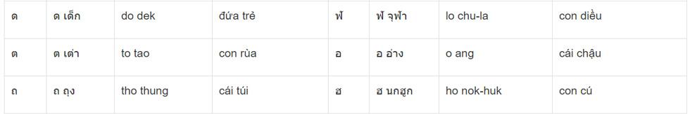 Bảng phụ âm tiếng Thái 5
