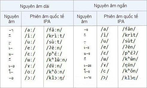 Bảng 9 nguyên âm ngắn và 9 nguyên âm dài