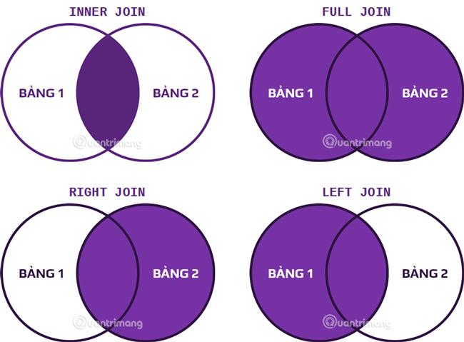 Các kiểu JOIN trong SQL