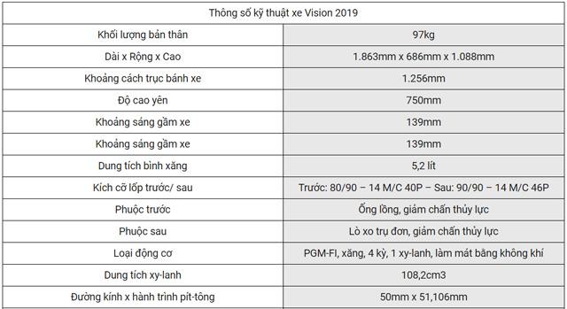 Thông số kỹ thuật xe Honda Vision 2019