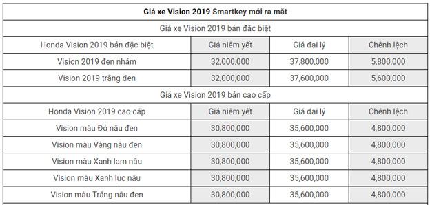 Bảng giá xe Honda Vision 2019