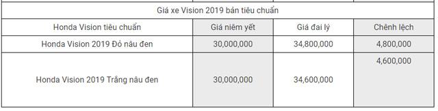 Bảng giá xe Honda Vision 2019 2