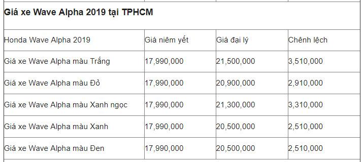 Giá của xe máy Honda Wave Alpha 110cc tại Hồ Chí Minh
