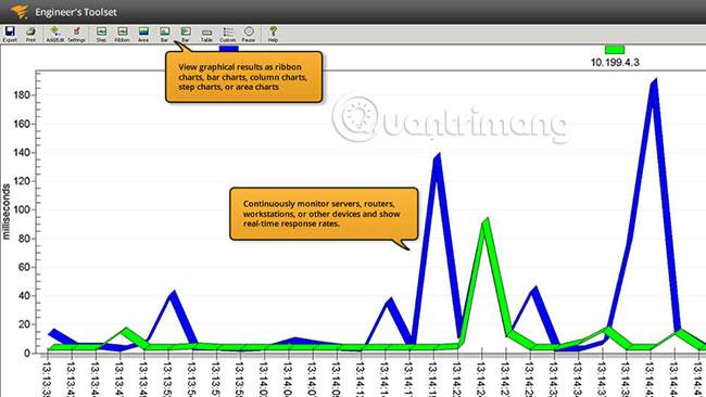 SolarWinds Ping Monitoring Tool