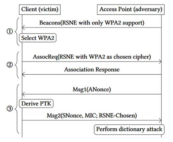 Dragonblood được tìm thấy có tác động đến WPA3-Personal đều đã sẵn sàng để được sử dụng chống lại EAP-pwd