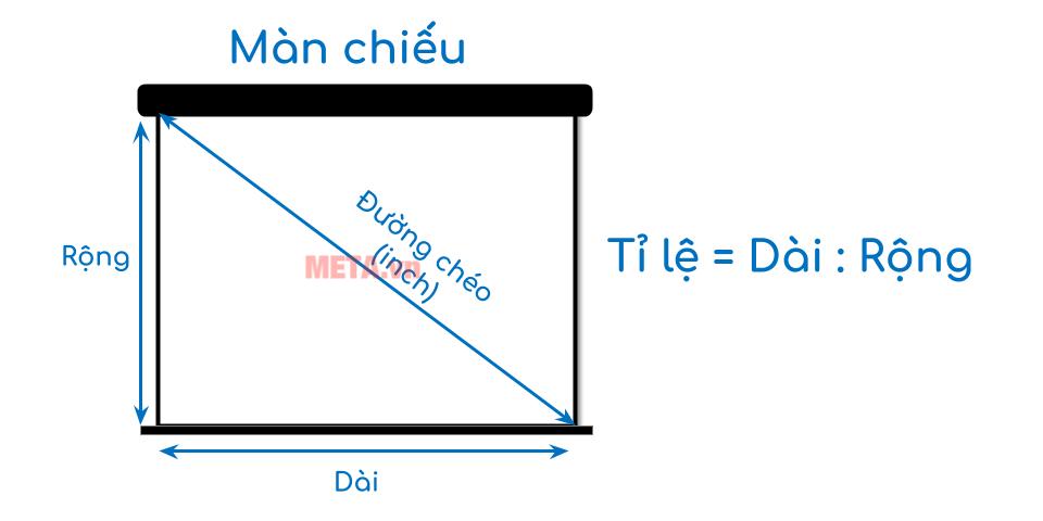Cách đo kích thước màn máy chiếu.
