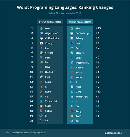 Danh sách những ngôn ngữ lập trình tệ nhất cần phải tránh