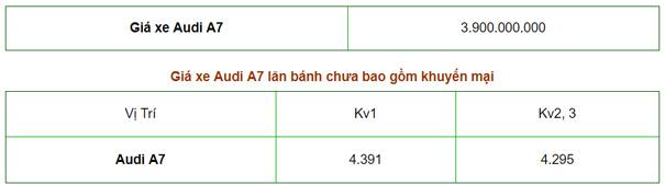 Giá xe A7 Sportback 2019 tại Việt Nam