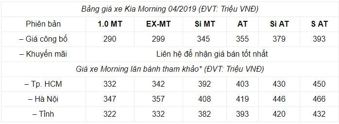 Giá xe Kia Morning 2019 tại Việt Nam
