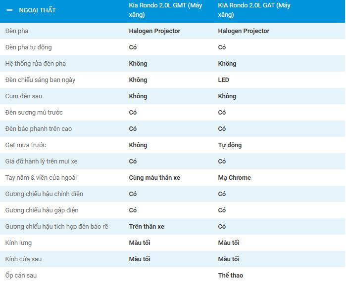 Thông số kỹ thuật xe Kia Rondo 2019 Việt Nam 4