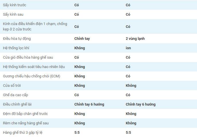 Thông số kỹ thuật xe Kia Rondo 2019 Việt Nam 6