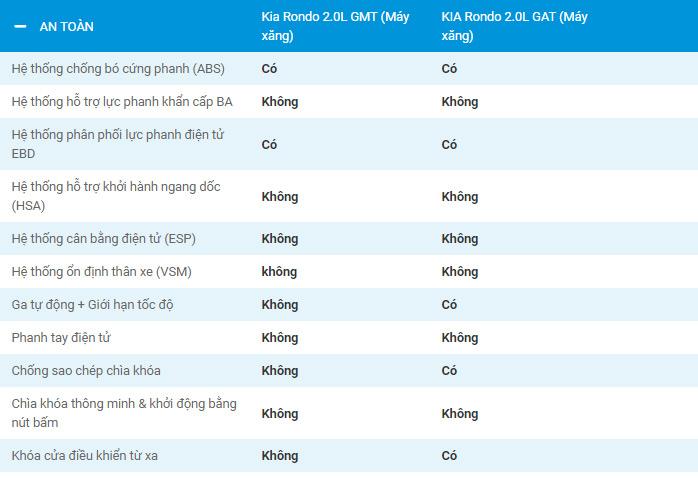 Thông số kỹ thuật xe Kia Rondo 2019 Việt Nam 7