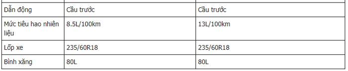Thông số kỹ thuật Kia Sedona 2019 tại Việt Nam 2