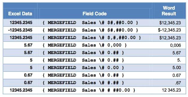 Numeric switch cho trường trộn Mail-Merge