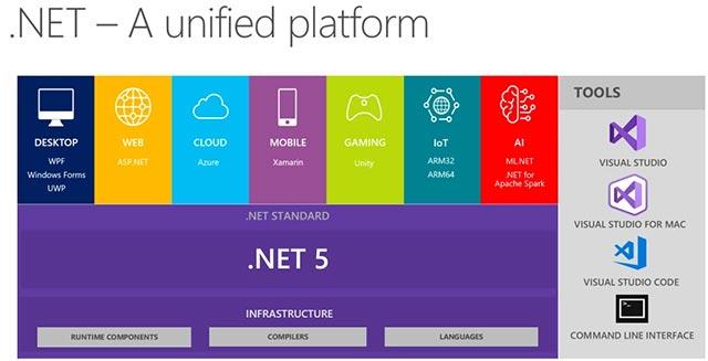 .NET 5