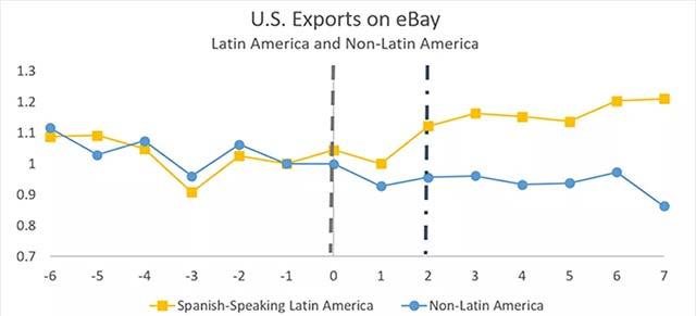 Chỉ số xuất khẩu của eBay