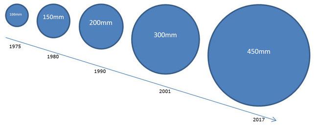 Kích thước của wafer tăng dần qua từng thời kỳ