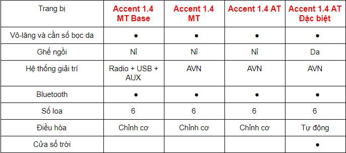 Thông số kỹ thuật xe Hyundai Accent 2019
