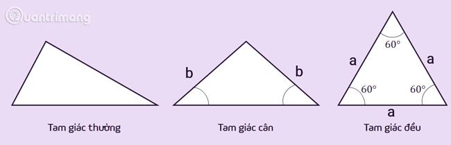 Các loại tam giác thường, cân, đều