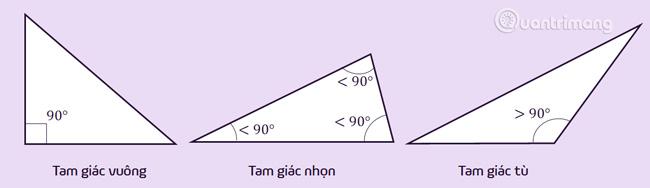 Các loại tam giác vuông, nhọn, tù