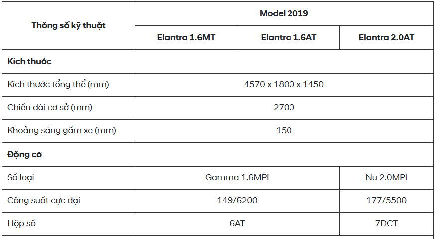 Thông số kỹ thuật xe Hyundai Elantra 2019