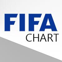 Bảng xếp hạng FIFA mới nhất