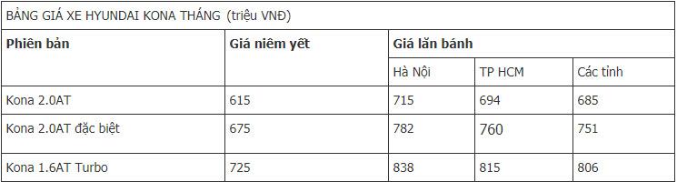 Giá xe Hyundai Kona 2019