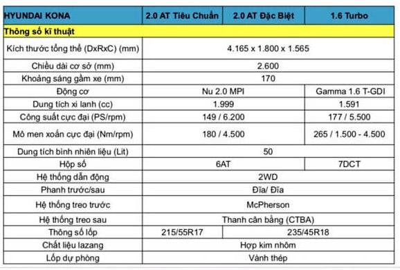 Thông số kỹ thuật xe Hyundai Kona 2019