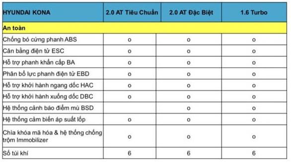 Thông số kỹ thuật xe Hyundai Kona 2019 4