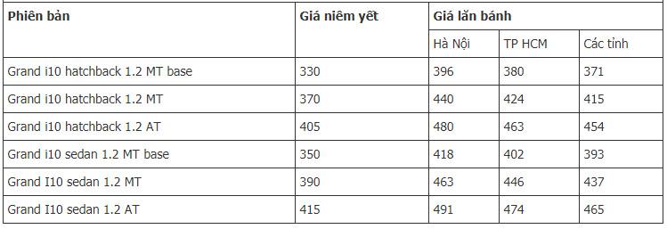 Giá xe Hyundai Grand i10 Sedan 2019