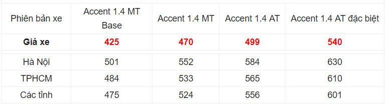 Giá xe Hyundai Accent 2019