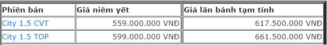 Giá xe ô tô Honda City