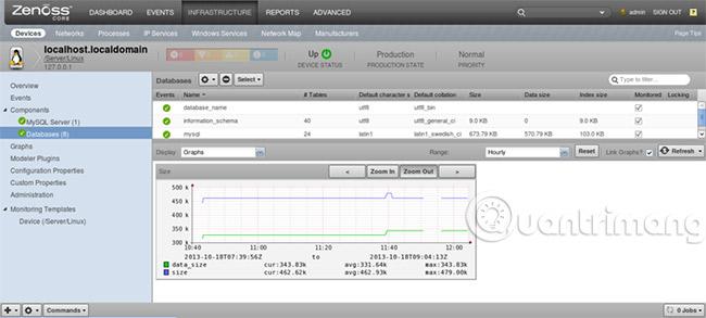 Zenoss MySQL Database ZenPack