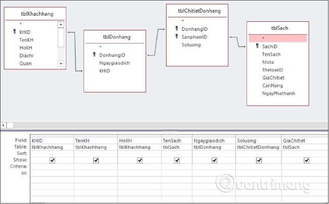 Sử dụng thông tin từ nhiều bảng khác nhau: tblKhachhang, tblSach, tblDonhang, tblChitietdonhang
