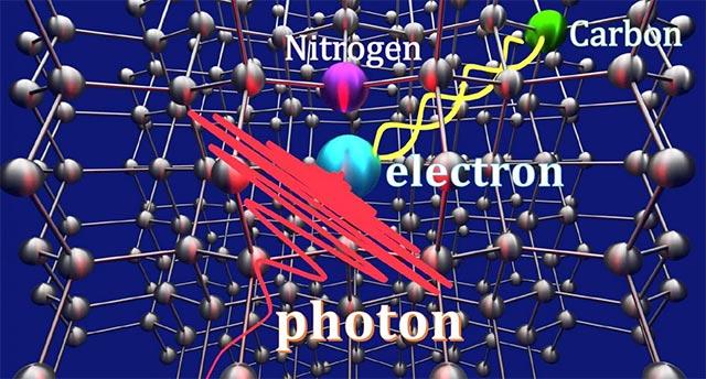 Đưa Photon vào khoảng trống trong cấu trúc tinh thể kim cương