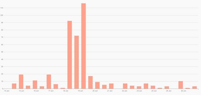 """Số lượt đăng ký tên miền liên quan đến từ khóa """"Libra"""" tăng đột biến sau khi Facebook công bố dự án tiền ảo"""