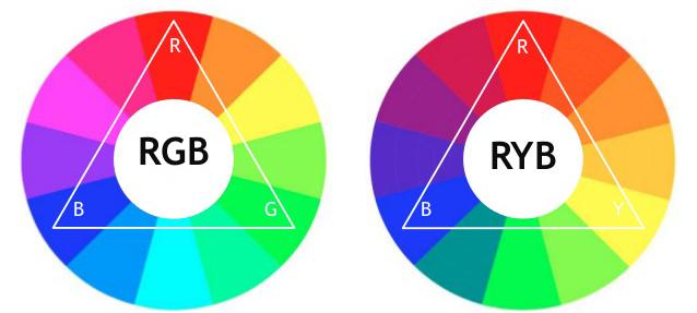 Có hai loại bánh xe màu là RYB và RGB
