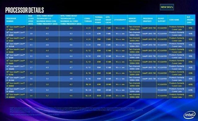 Bảng phân loại sản phẩm của Intel (tin đồn)