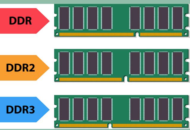 Các phiên bản DDR