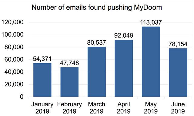 Hoạt động của MyDoom trong năm 2019 theo thống kê của Palo Alto Networks