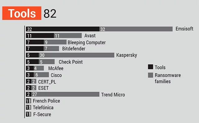 No More Ransom và các đối tác phân phối công cụ giải mã