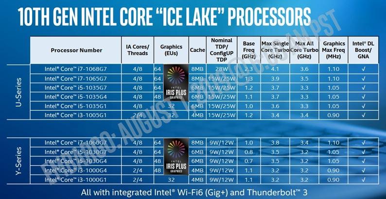 11 CPU Ice Lake thế hệ 10