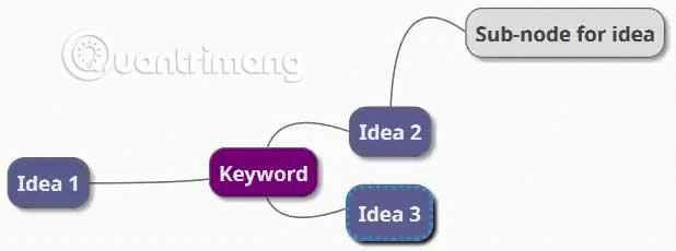 Cách xây dựng bản đồ tư duy trong Microsoft Word