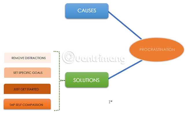 Cách xây dựng bản đồ tư duy trong Microsoft Word - Ảnh minh hoạ 4