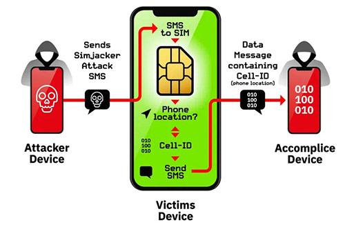 Mô hình tấn công của hacker khi khai thác lỗ hổng SimJacker.