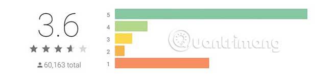 CyberGhost nhận được một số phản hồi tiêu cực gần đây và điểm đánh giá đã giảm xuống còn 3,6