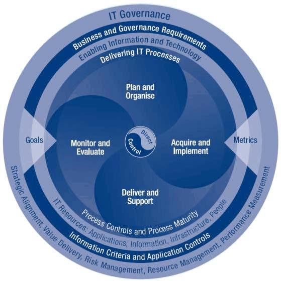 COBIT là một tiêu chuẩn về quản lý công nghệ thông tin mang tính phổ quát