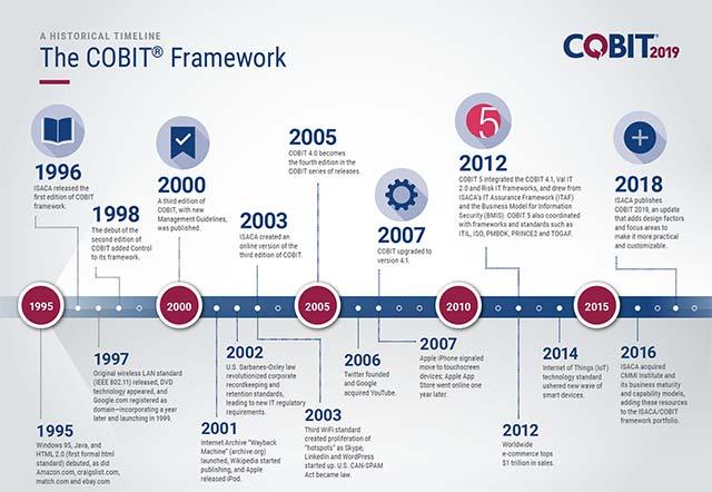 Các giai đoạn phát triển chính của COBIT