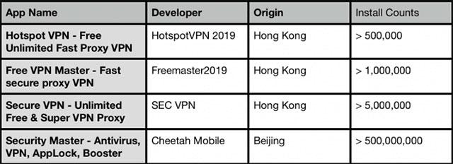 4 ứng dụng VPN gian lận quảng cáo được Andy Michael đề cập đến